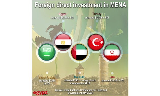 foreign direct investment in egypt Egypt attracts foreign investment as currency falls  equities — will be followed by a pick-up in foreign direct investment, seen as crucial for job creation in a country suffering from high.