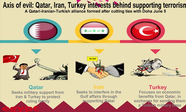 Axis of Evil - Infographics by Ahmed Hussein