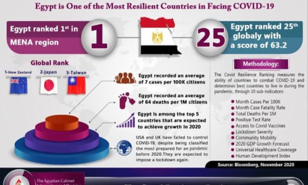 IDSC on Egypt's ranking regarding resilience to COVID-19 - Courtesy of IDSC