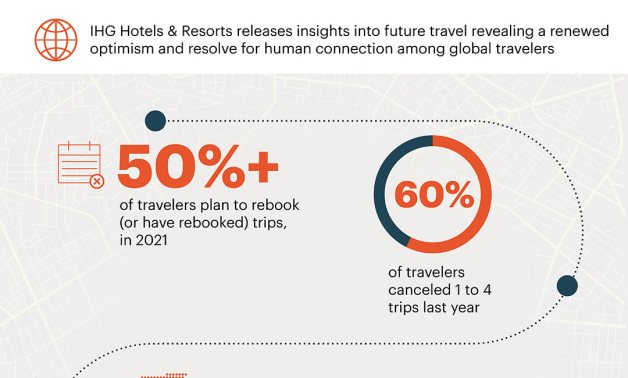 IHG Psychology of Travel2021 Infographic GLOBAL