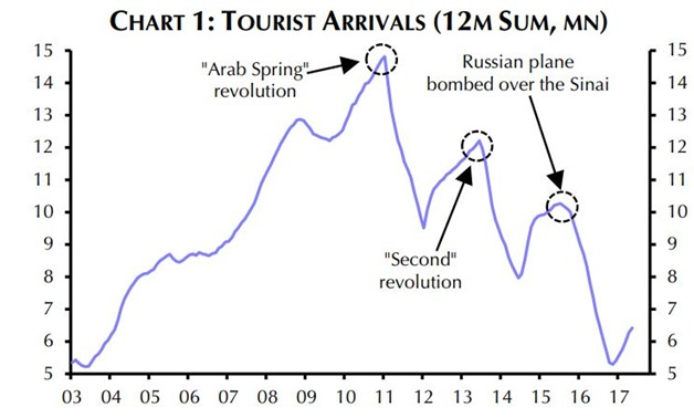 Improved Security Helped Increase Tourist Arrivals Report Egypttoday