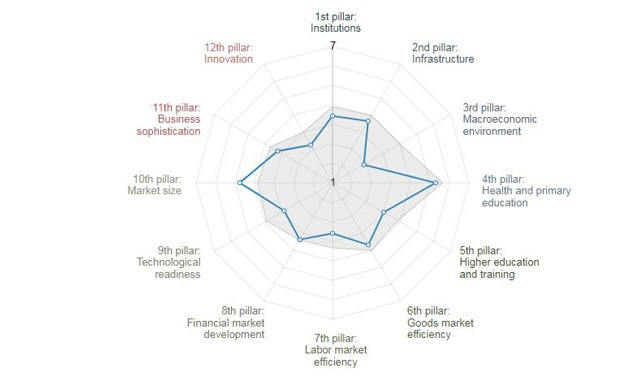 Key indicators of Egypt in Global Competitiveness Report- Photo courtesy of WEF
