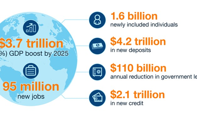 Digital finance in the developing world could have a great impact - Courtesy of McKinsey Global Institute website