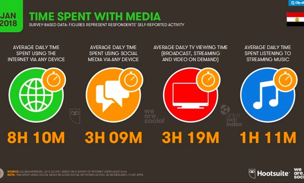 Screen Shot of Hootsuite report illustrating time spent on media