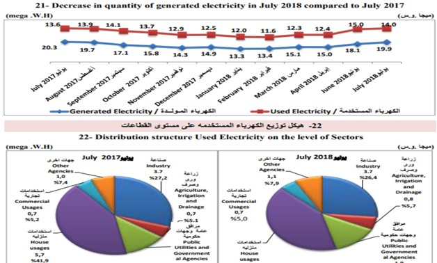 Power consumption of households, factories records 68% of total production
